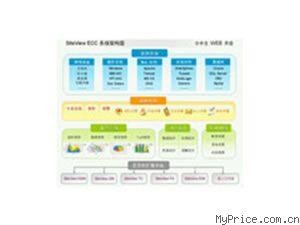 SiteView 综合系统管理ECC
